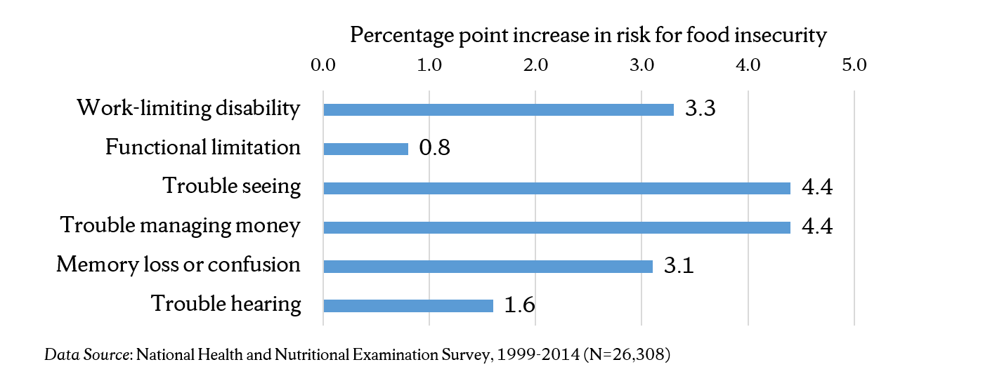 Figure 1. Adults (ages 18-59) with Disabilities Have Increased Risk of Food Insecurity