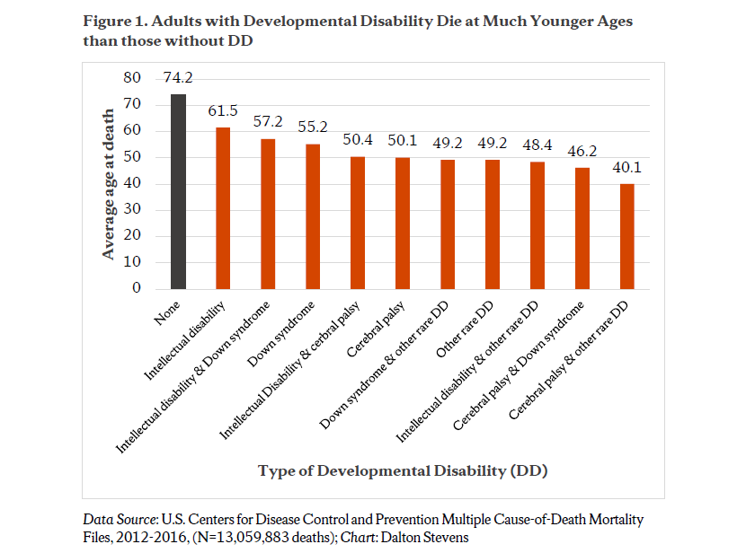 Figure 1: Adults with Developmental Disability Die at Much Younger Ages than those without DD
