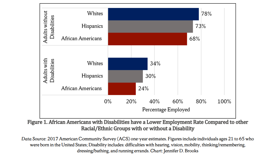 Figure 1: African Americans with Disabilities have a Lower Employment Rate Compared to other Racial/Ethnic Groups with or without a Disability