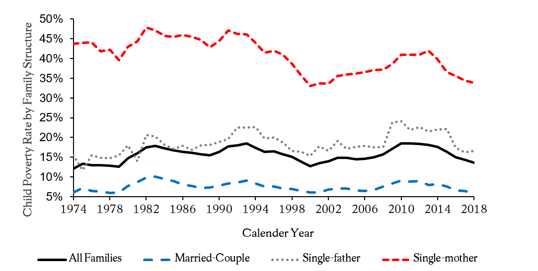Figure 1: Child Poverty Rates by Family Structure from 1974 to 2018
