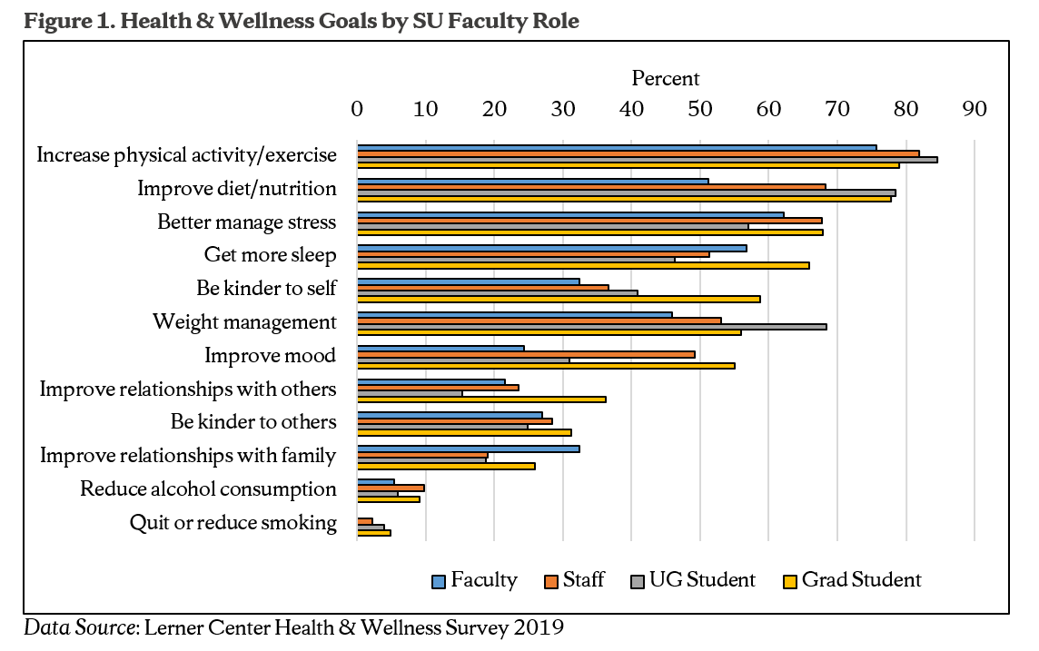 Figure 1. Health & Wellness Goals by SU Faculty Role