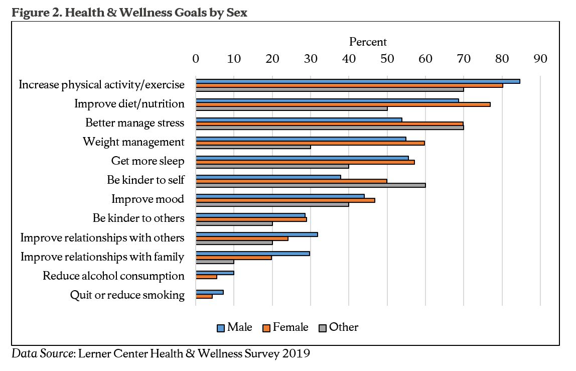 Figure 2. Health & Wellness Goals by Sex