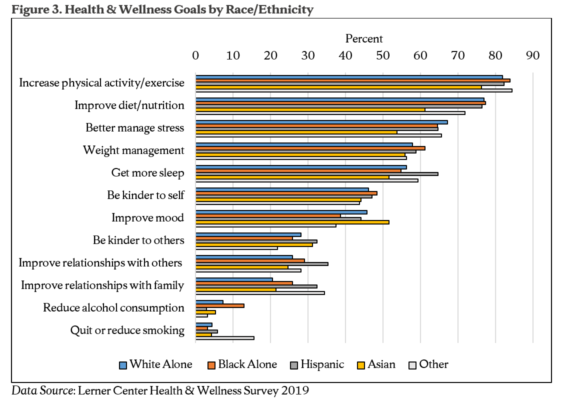 Figure 3. Health & Wellness Goals by Race/Ethnicity