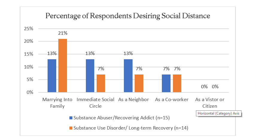 Figure 1. The Desire for Social Distance from Persons in Recovery from Substance Use Disorders Varies Depending upon the Language Used to Describe Them and the Intimacy of the Relationship