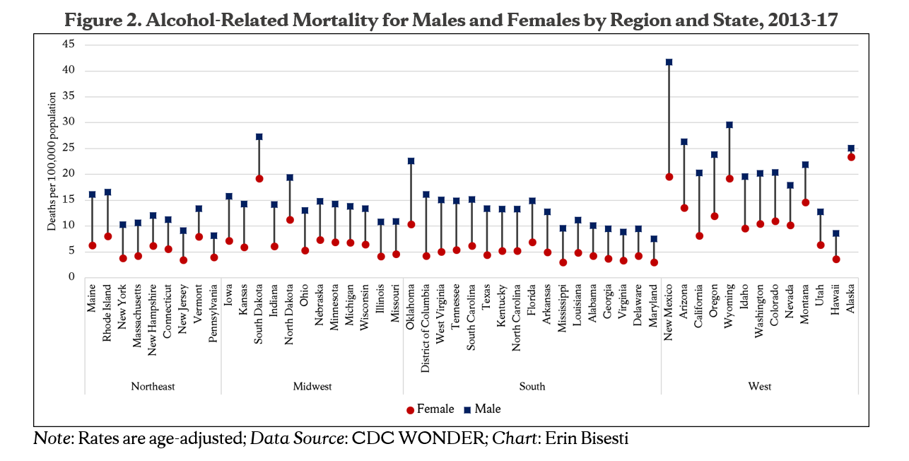 Figure 2. Alcohol-Related Mortality for Males and Females by Region and State, 2013-17