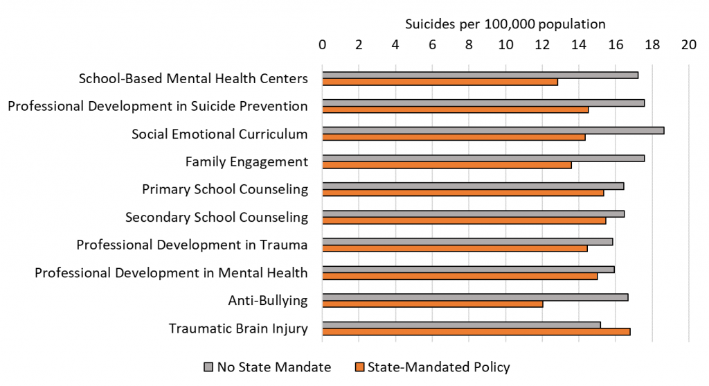 Figure 4. Adolescent and Young Adult Suicide Rates are Lower in States with Specific Mandated School Mental Health Policies