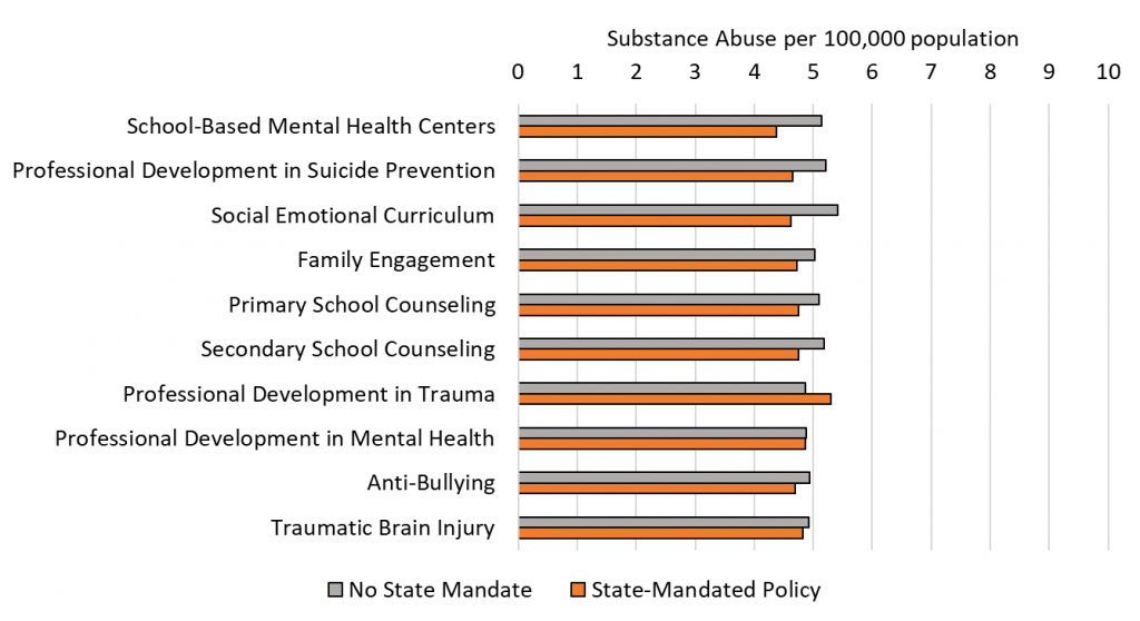 Figure 5. Adolescent and Young Adult Substance Abuse Rates are Lower in States with Specific Mandated School Mental Health Policies