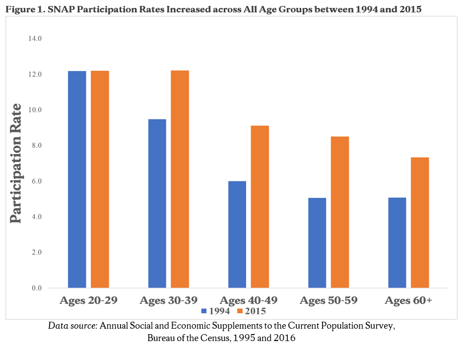 figure 1 SNAP participation rates increased accross all age groups between 1994 and 2015