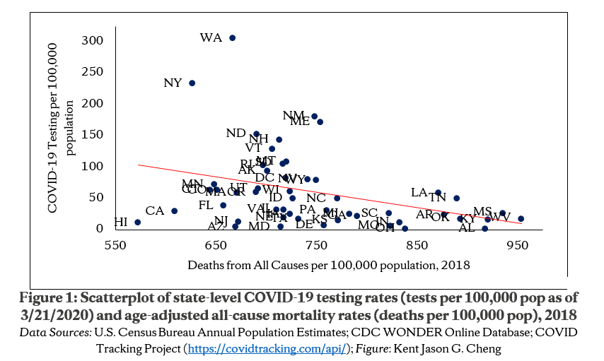 Unhealthier States Have Lower Covid 19 Testing Rates Lerner Center For Public Health Promotion Syracuse University