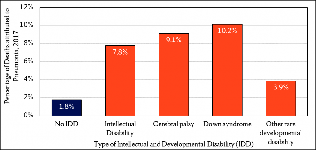 Figure 1. A Large Share of all deaths among Individuals with Intellectual and Development Disability are Attributable to PneumoniaData Source: National Center for Health Statistics, National Vital Statistics System, 2017 (among adults age 18 and older)