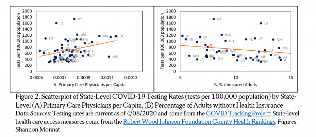 Figure 2. Scatterplot of State-Level COVID-19 Testing Rates (tests per 100,000 population) by State-Level (A) Primary Care Physicians per Capita, (B) Percentage of Adults without Health InsuranceData Sources: Testing rates are current as of 4/08/2020 and come from the COVID Tracking Project; State-level health care access measures come from the Robert Wood Johnson Foundation County Health Rankings; Figures: Shannon Monnat