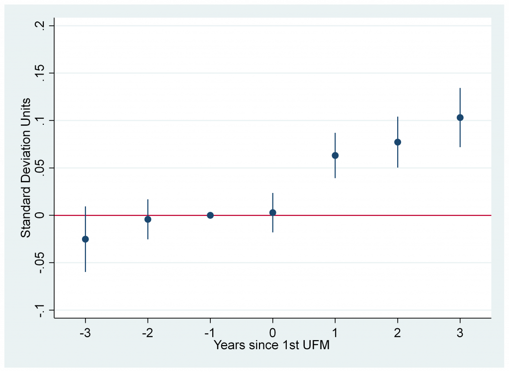 Figure 1. In the years after Universal Free Meals (UFM) adoption,math scores increased