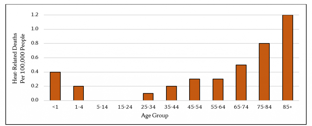 Figure 1: Heat-Related Mortality Rates are Highest among those ages 65 and older