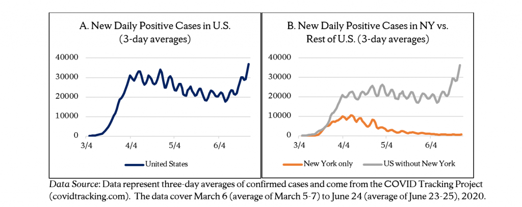 Figures A and B: New Daily Positive Cases in US and New Daily Positive Cases in NY versus rest of US