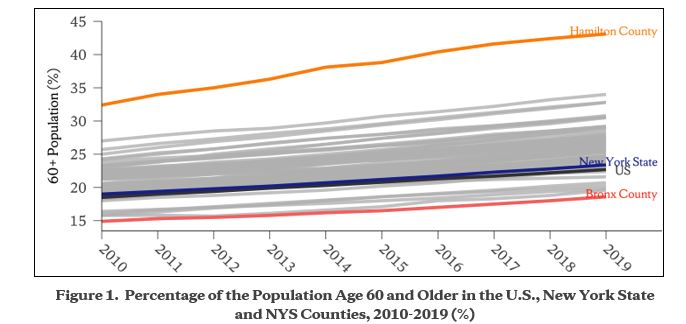 the time series chart when searching aging trend NY State